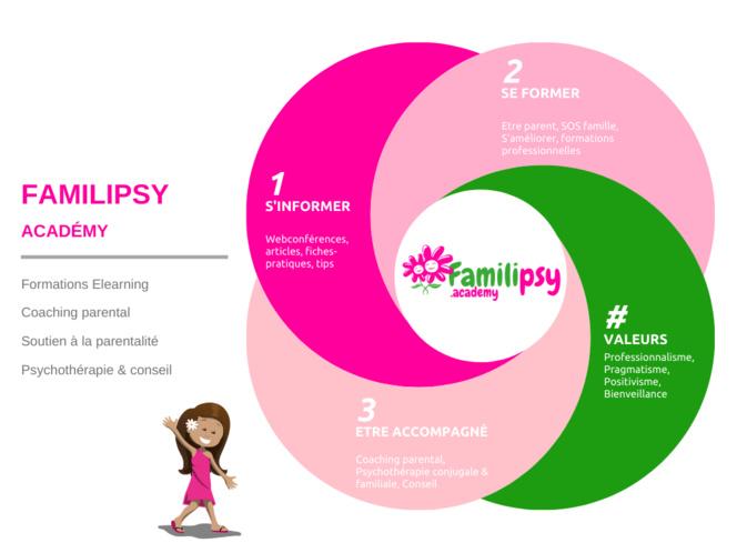 Familipsy academy psychologue en ligne formation parentalité