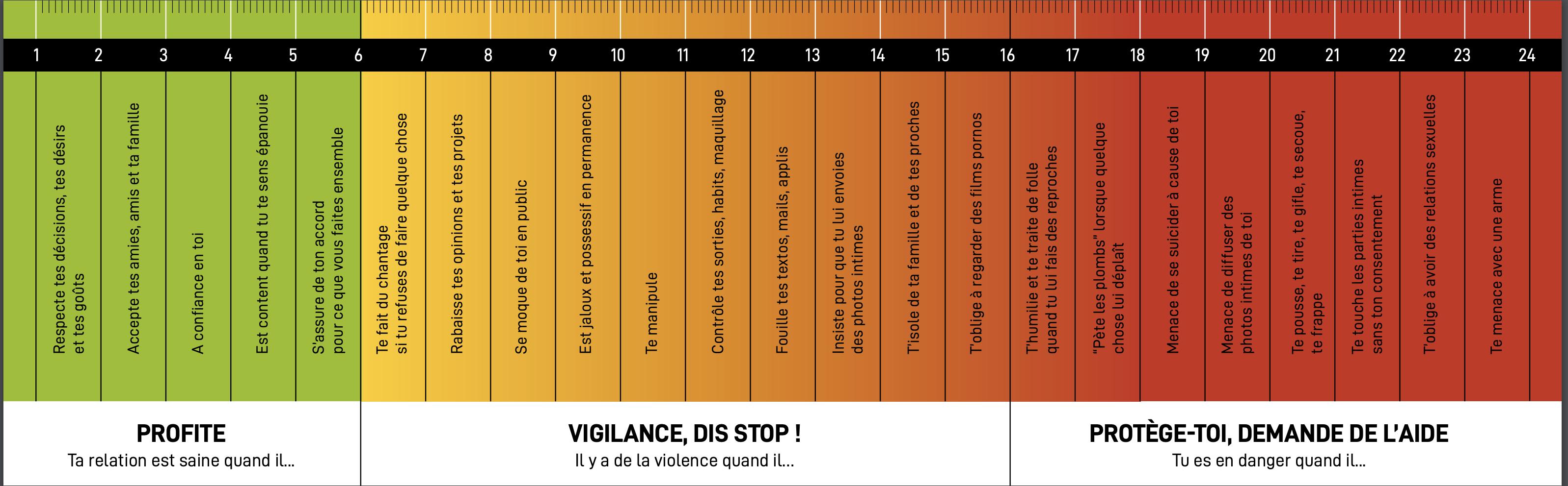 violentomètre femmes violences conjugales couple