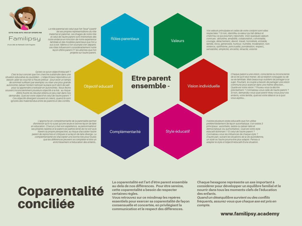 co parentalité positive parent éduquer famille bienveillance